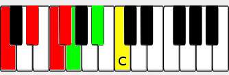 how to play c blues scale on piano