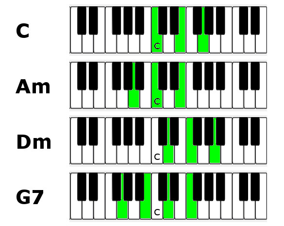 Jazz Piano Lesson Chords Inversions And Voice Leading Pianofast