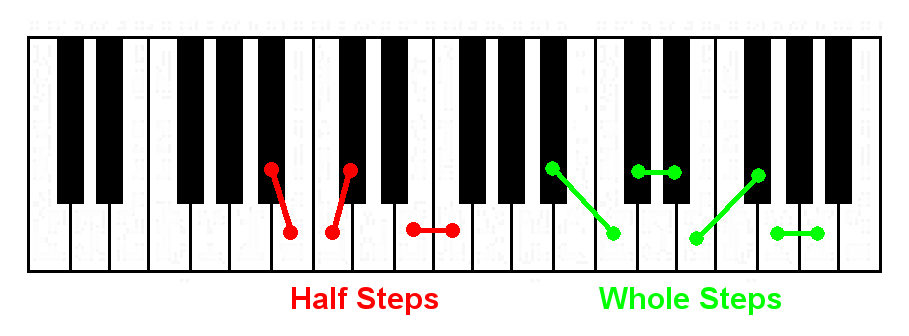 How To Build Piano Chords From Scratch Without Sheet Music Pianofast
